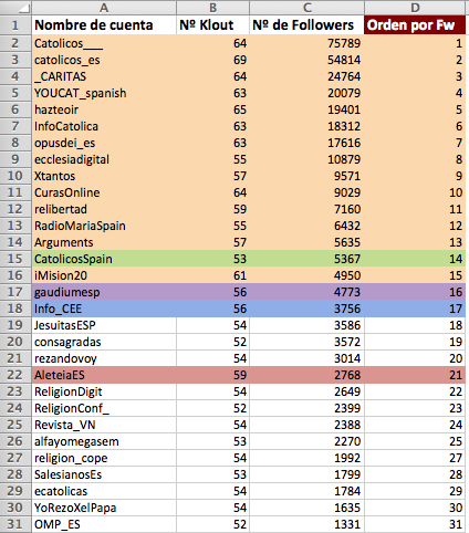 Cuentas católicas tuiteras españolas clasificadas por el número de seguidores.