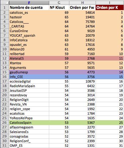 Cuentas católicas tuiteras españolas clasificadas por el número Klout.